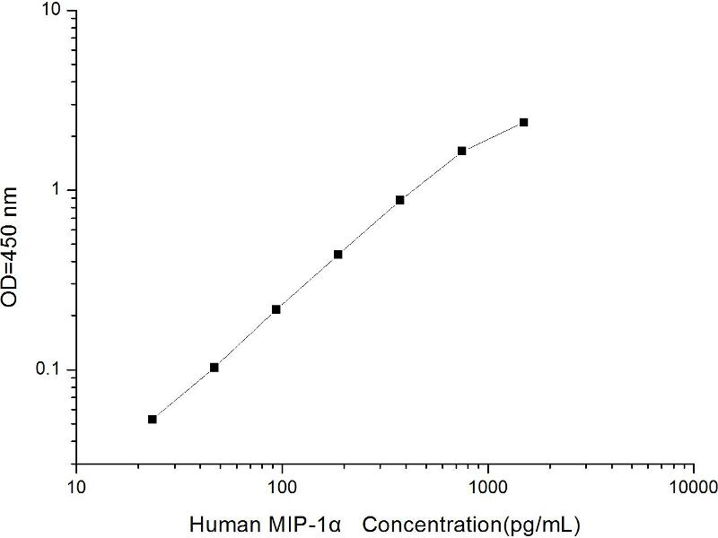 Chemokine (C-C Motif) Ligand 3 (CCL3) ELISA Kit (2)
