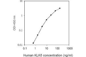 Image no. 1 for Kallikrein 6 (KLK6) ELISA Kit (ABIN2703283)