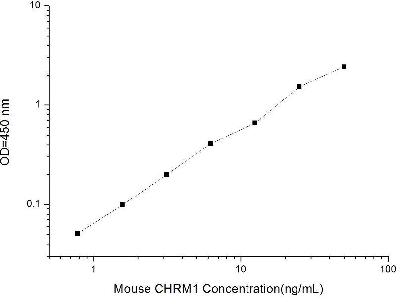 Cholinergic Receptor, Muscarinic 1 (CHRM1) ELISA Kit