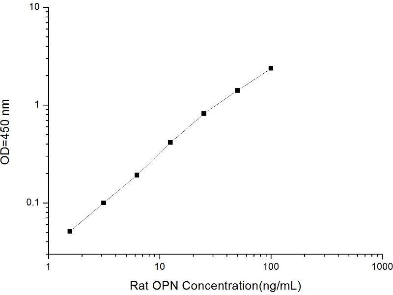 Secreted phosphoprotein 1 (SPP1) ELISA Kit (2)