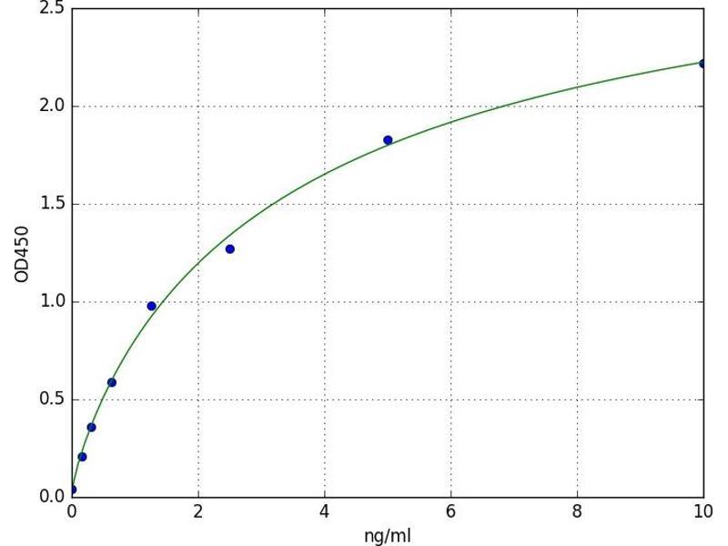 Leukocyte Immunoglobulin-Like Receptor, Subfamily B (With TM and ITIM Domains), Member 2 (LILRB2) ELISA Kit