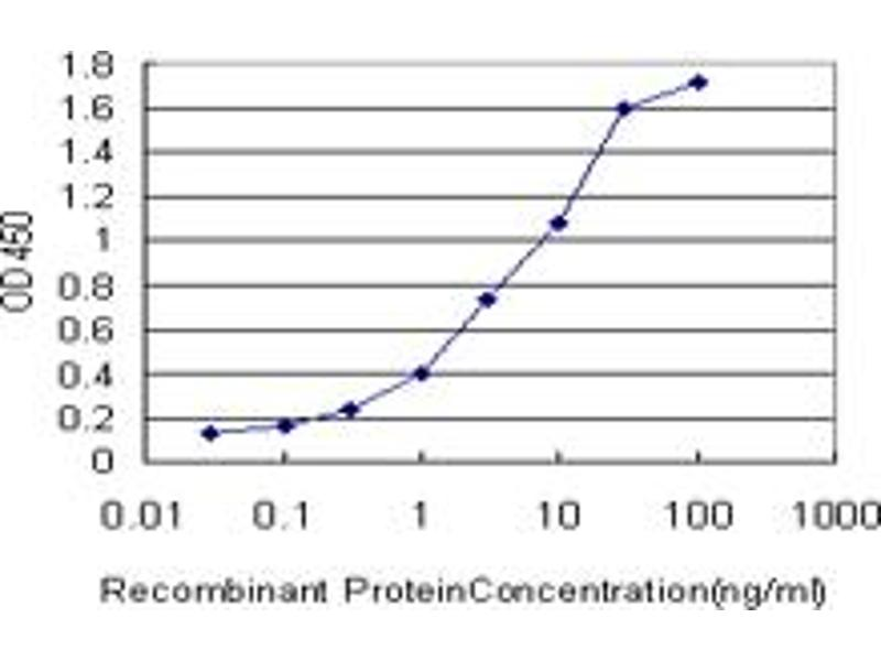 ELISA image for anti-IRAK1 antibody (Interleukin-1 Receptor-Associated Kinase 1) (AA 530-693) (ABIN561510)