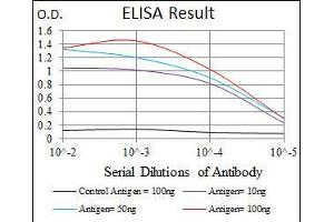 ELISA image for anti-FAS antibody (Fas (TNF Receptor Superfamily, Member 6)) (ABIN969518)