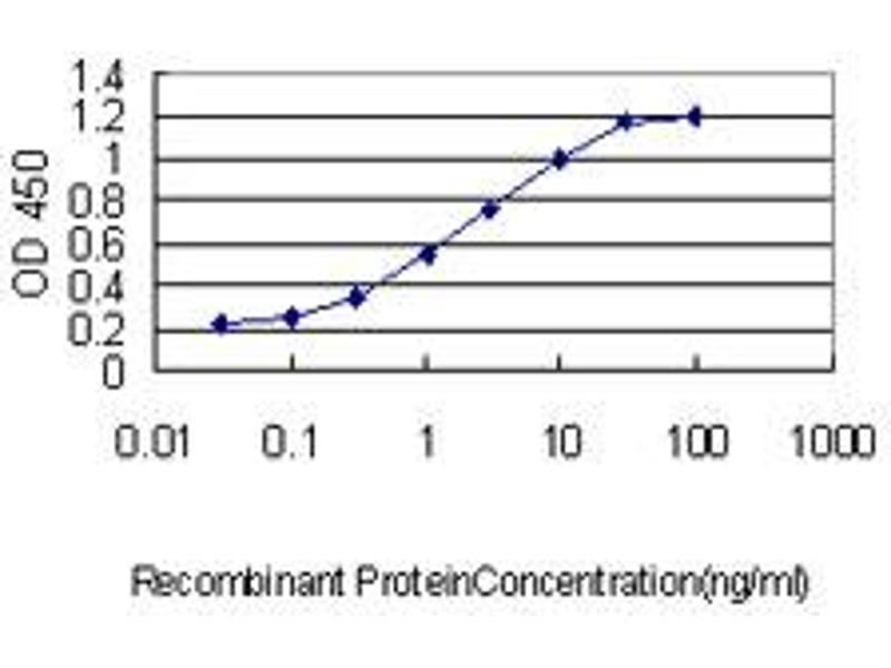 ELISA image for anti-Centrin, EF-Hand Protein, 3 (CETN3) (AA 1-100) antibody (ABIN394583)