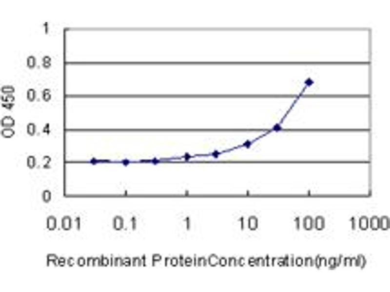 ELISA image for anti-Nuclear Receptor Subfamily 0, Group B, Member 2 (NR0B2) (AA 1-257) antibody (ABIN521893)
