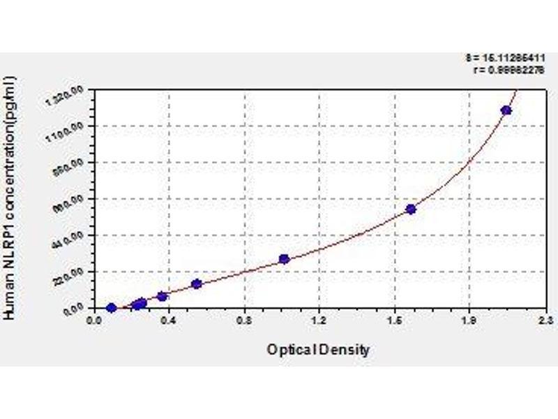 NLR Family, Pyrin Domain Containing 1 (NLRP1) ELISA Kit
