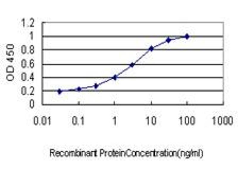 ELISA image for anti-Pleiomorphic Adenoma Gene 1 (PLAG1) (AA 2-99), (partial) antibody (ABIN562260)