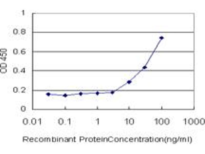 ELISA image for anti-Frizzled Family Receptor 3 (FZD3) (AA 55-158) antibody (ABIN395729)