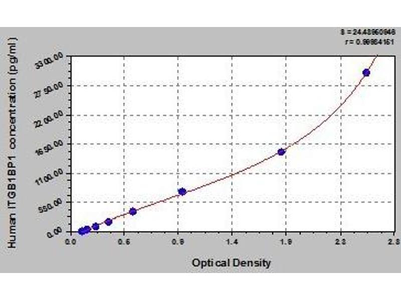 Integrin beta 1 Binding Protein 1 (ITGB1BP1) ELISA Kit