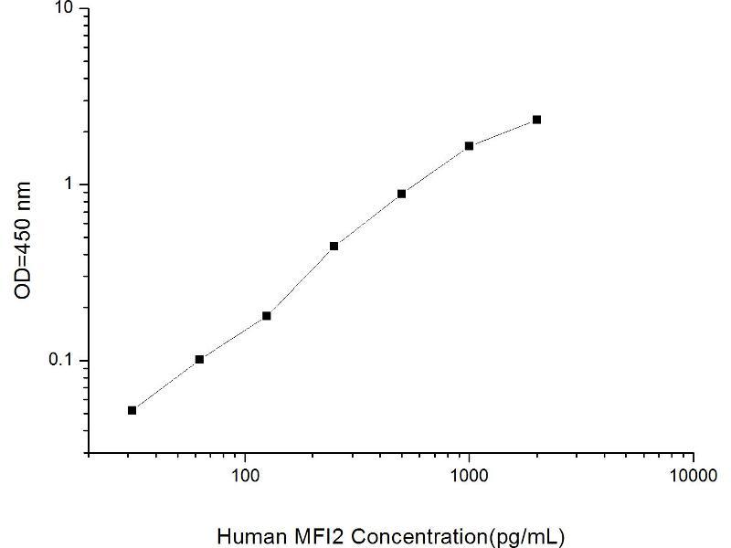 Antigen P97 (Melanoma Associated) Identified By Monoclonal Antibodies 133.2 and 96.5 (MFI2) ELISA Kit (2)