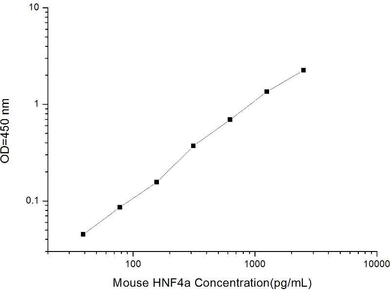 Hepatocyte Nuclear Factor 4, alpha (HNF4A) ELISA Kit (2)