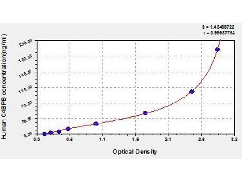 Complement Component 4 Binding Protein, beta (C4BPB) ELISA Kit