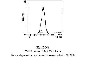 Flow Cytometry (FACS) image for anti-Integrin, alpha 4 (Antigen CD49D, alpha 4 Subunit of VLA-4 Receptor) (ITGA4) Antikörper (Biotin) (ABIN114224)