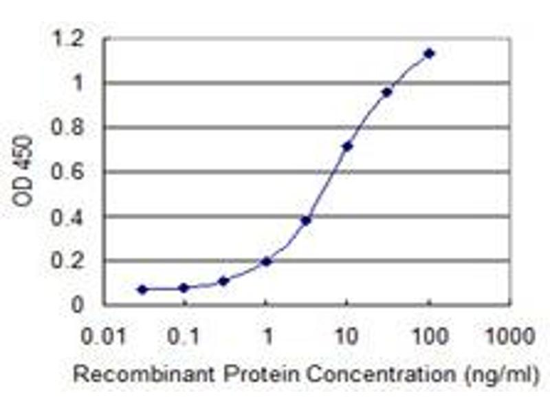 ELISA image for anti-Epiregulin antibody (EREG) (AA 32-117) (ABIN515387)