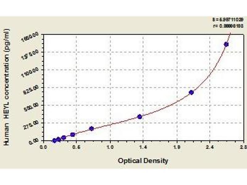 Hairy/enhancer-of-Split Related with YRPW Motif-Like (HEYL) ELISA Kit