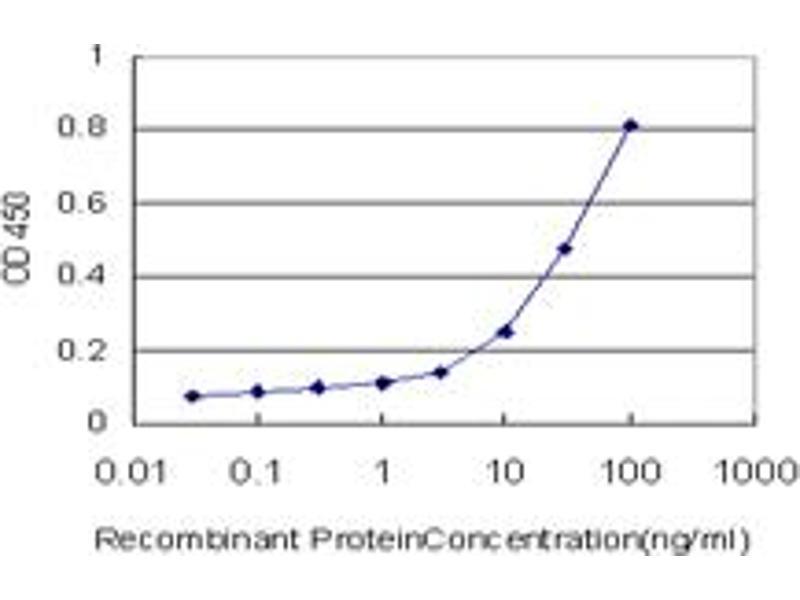 ELISA image for anti-Tubulin, alpha 1c (TUBA1C) (AA 1-449), (full length) antibody (ABIN566595)