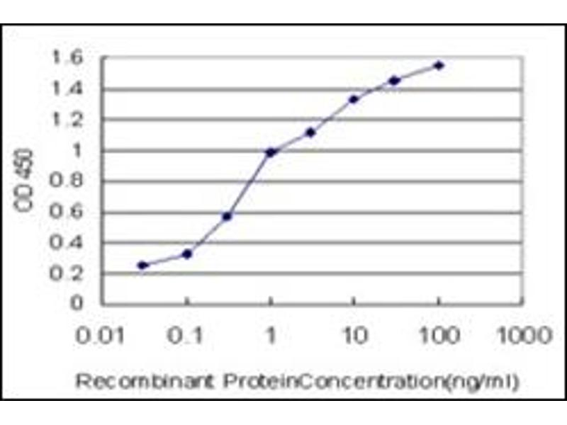 ELISA image for anti-BAI1-Associated Protein 2-Like-1 (BAIAP2L1) (AA 398-512) antibody (ABIN614723)