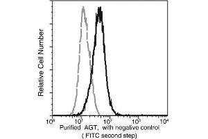 Flow Cytometry (FACS) image for anti-Angiotensinogen (serpin Peptidase Inhibitor, Clade A, Member 8) (AGT) (AA 1-485) antibody (ABIN1997921)