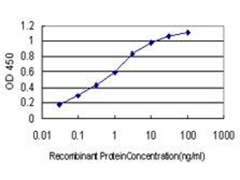 ELISA image for anti-BH3 Interacting Domain Death Agonist (BID) (AA 1-195), (full length) antibody (ABIN560060)