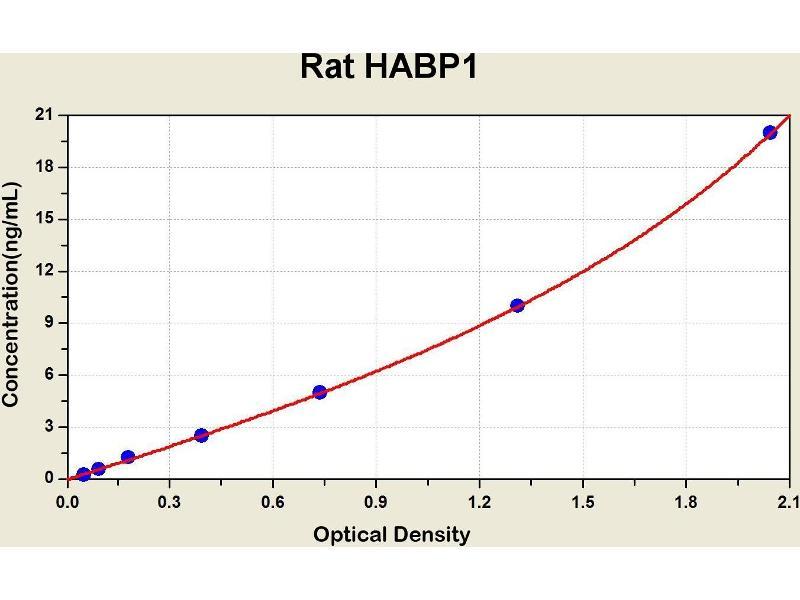 Complement Component 1, Q Subcomponent Binding Protein (C1QBP) ELISA Kit