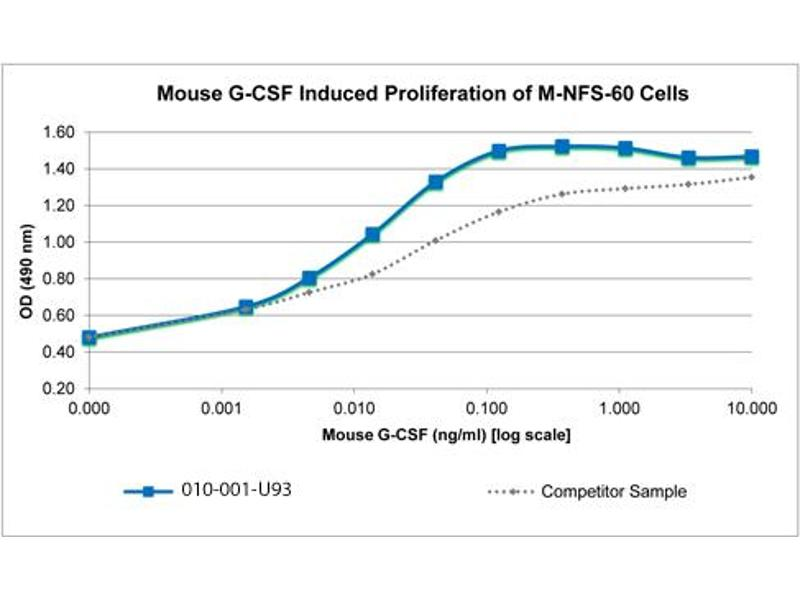 Image no. 2 for Colony Stimulating Factor 3 (Granulocyte) (CSF3) protein (ABIN6699722)