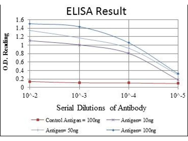 ELISA image for anti-Cas-Br-M (Murine) Ecotropic Retroviral Transforming Sequence (CBL) antibody (ABIN1105707)