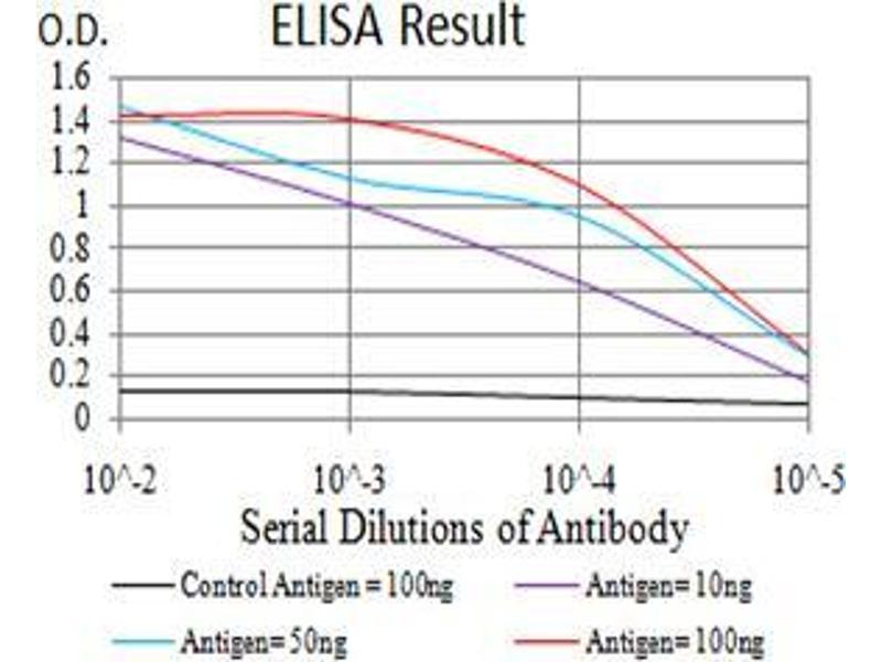 ELISA image for anti-DEAD (Asp-Glu-Ala-Asp) Box Polypeptide 58 (DDX58) (AA 789-925) antibody (ABIN5542511)