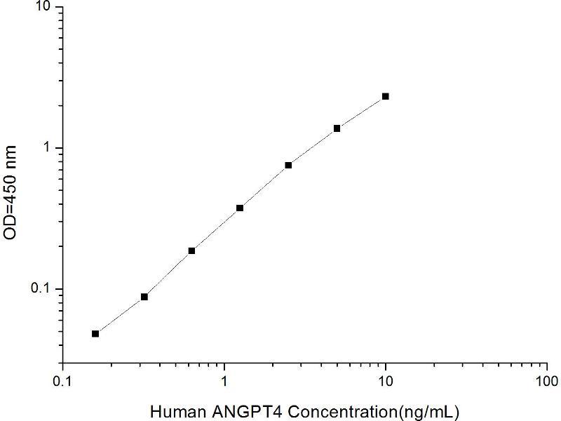 Angiopoietin 4 (ANGPT4) ELISA Kit (2)