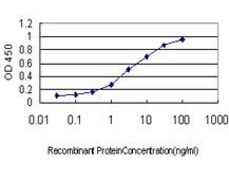 ELISA image for anti-LLGL1 antibody (Lethal Giant Larvae Homolog 1 (Drosophila)) (AA 911-1010) (ABIN561683)