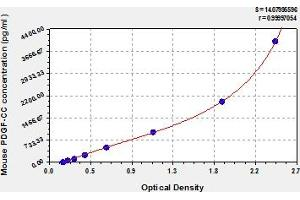 Image no. 1 for Platelet-Derived Growth Factor CC (PDGFCC) ELISA Kit (ABIN6975963)