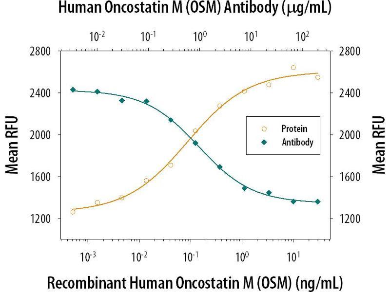 Neutralization (Neut) image for anti-Oncostatin M (OSM) (AA 26-221) antibody (ABIN4899953)