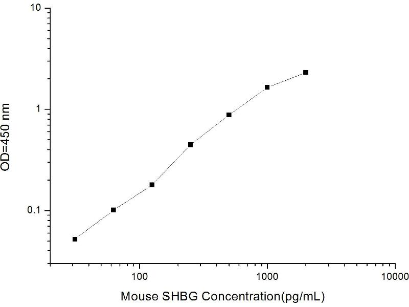 Sex Hormone Binding Globulin (SHBG) ELISA Kit (2)