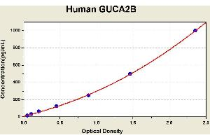 Image no. 2 for Guanylate Cyclase Activator 2B (Uroguanylin) (GUCA2B) ELISA Kit (ABIN1115324)