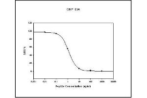 Image no. 1 for Gastrin-Releasing Peptide (GRP) ELISA Kit (ABIN4889773)