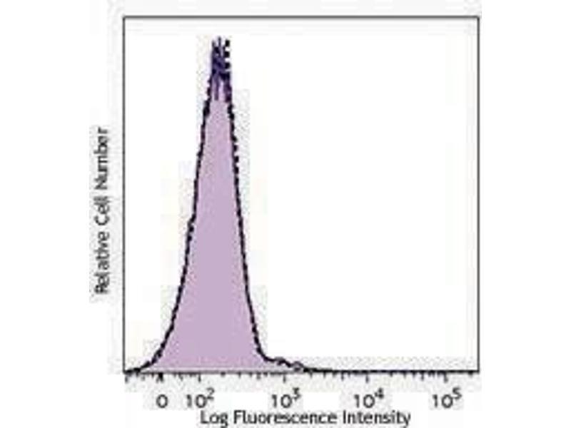 Flow Cytometry (FACS) image for Anti-Neu5Gc Antibody Kit (ABIN2669225)