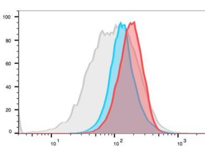 Flow Cytometry (FACS) image for anti-V-Myc Myelocytomatosis Viral Oncogene Homolog (Avian) (MYC) antibody (FITC) (ABIN4285702)