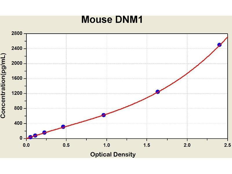 Dynamin 1 (DNM1) ELISA Kit
