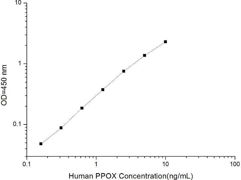 Protoporphyrinogen Oxidase (PPOX) ELISA Kit (2)