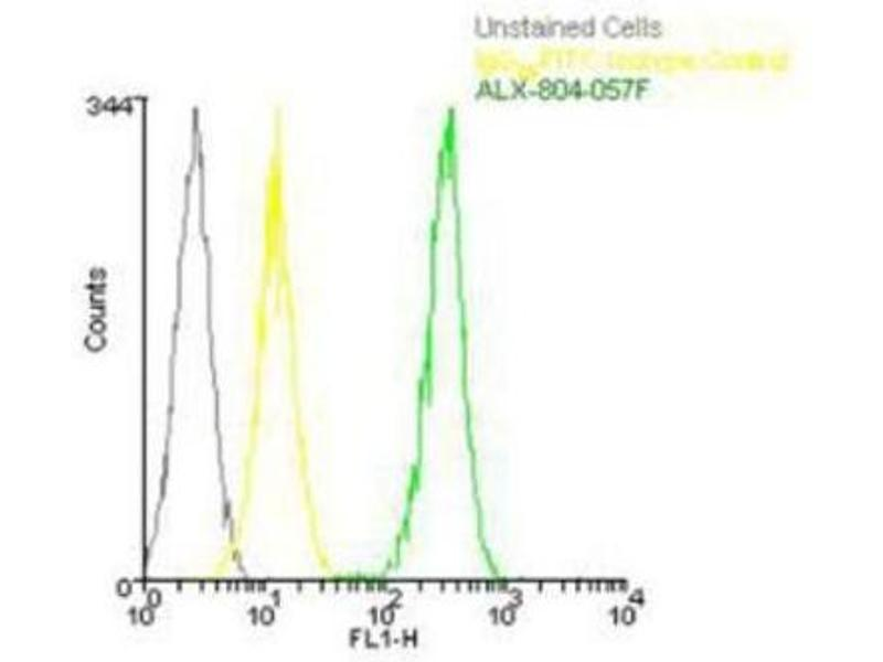 Flow Cytometry (FACS) image for anti-Perforin 1 (Pore Forming Protein) (PRF1) (AA 402-534), (AA 98-534) antibody (ABIN4344818)