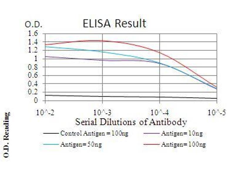 ELISA image for anti-Interleukin-1 Receptor-Associated Kinase 3 (IRAK3) (AA 454-596) antibody (ABIN5542522)