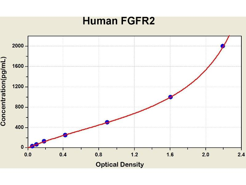Fibroblast Growth Factor Receptor 2 (FGFR2) ELISA Kit