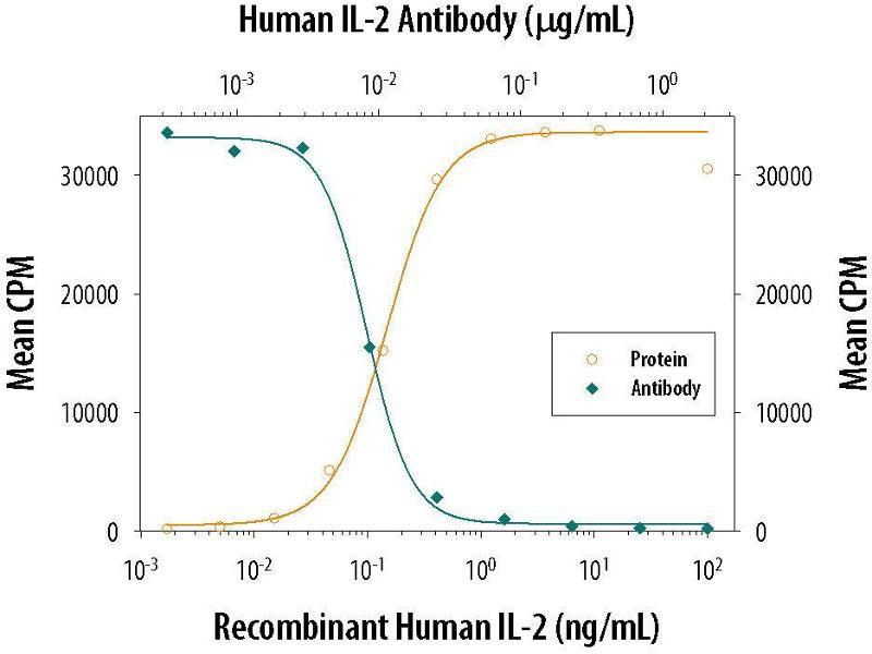 Neutralization (Neut) image for anti-Interleukin 2 (IL2) (AA 21-153) antibody (ABIN4899552)