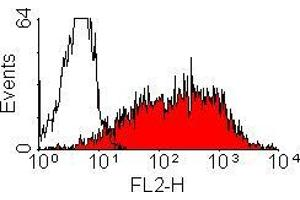 Flow Cytometry (FACS) image for anti-CD25 antibody (Interleukin 2 Receptor, alpha) (ABIN2490211)