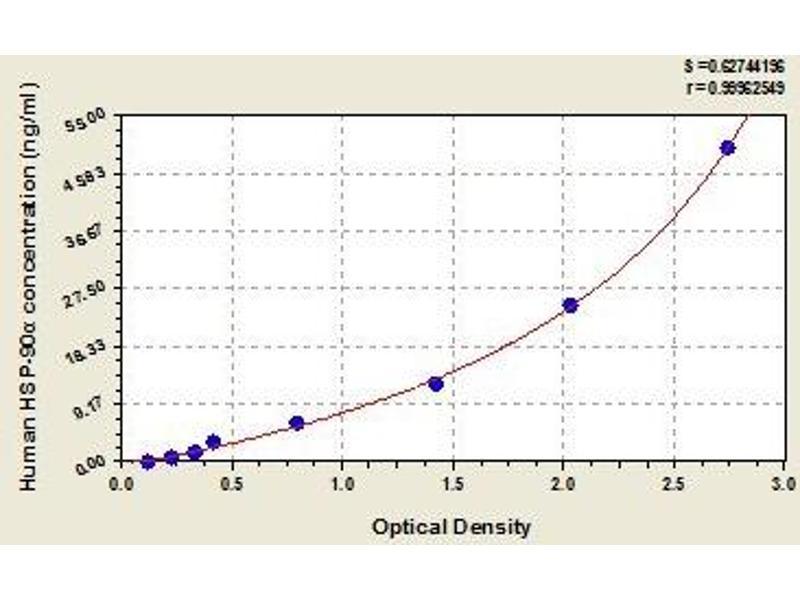 Heat Shock Protein 90kDa alpha (Cytosolic), Class A Member 1 (HSP90AA1) ELISA Kit