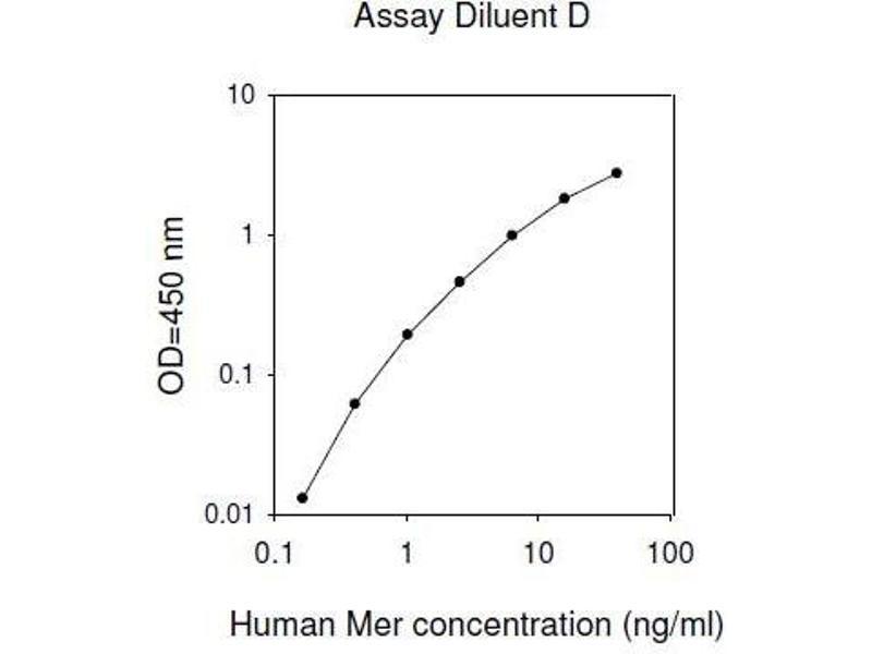 C-Mer Proto-Oncogene Tyrosine Kinase (MERTK) ELISA Kit