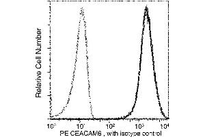 Image no. 1 for anti-Carcinoembryonic Antigen-Related Cell Adhesion Molecule 6 (Non-Specific Cross Reacting Antigen) (CEACAM6) (AA 1-320) antibody (PE) (ABIN2681775)
