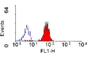 Flow Cytometry (FACS) image for anti-Fc Fragment of IgG, Low Affinity IIa, Receptor (CD32) (FCGR2A) antibody (Biotin) (ABIN118593)