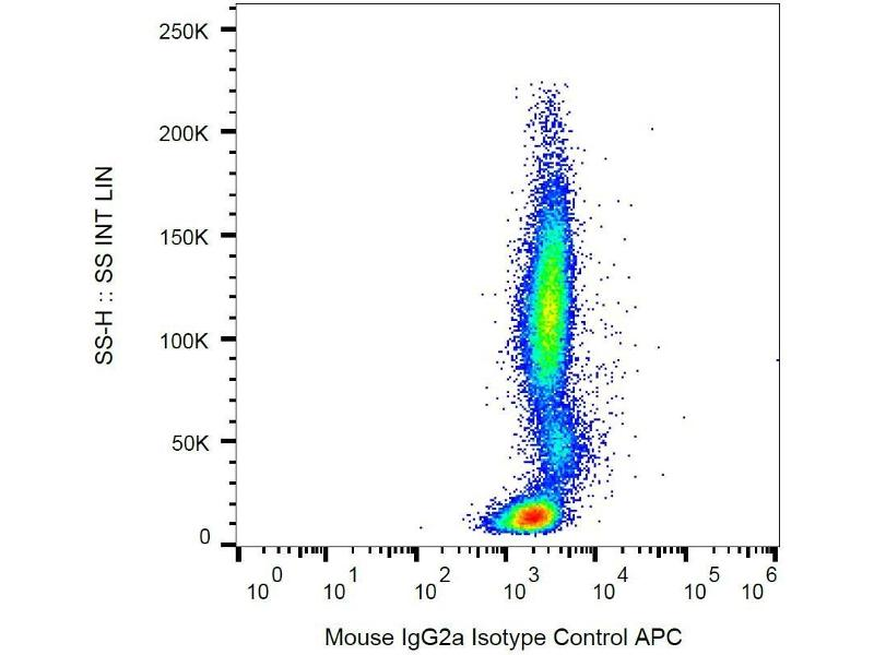 Flow Cytometry (FACS) image for 小鼠 Immunoglobulin G2a (IgG2a) isotype control (APC) (ABIN2749153)