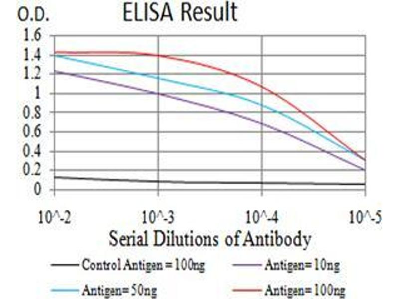 ELISA image for anti-ADP-Ribosylation Factor 1 (ARF1) (AA 76-182) antibody (ABIN5542481)