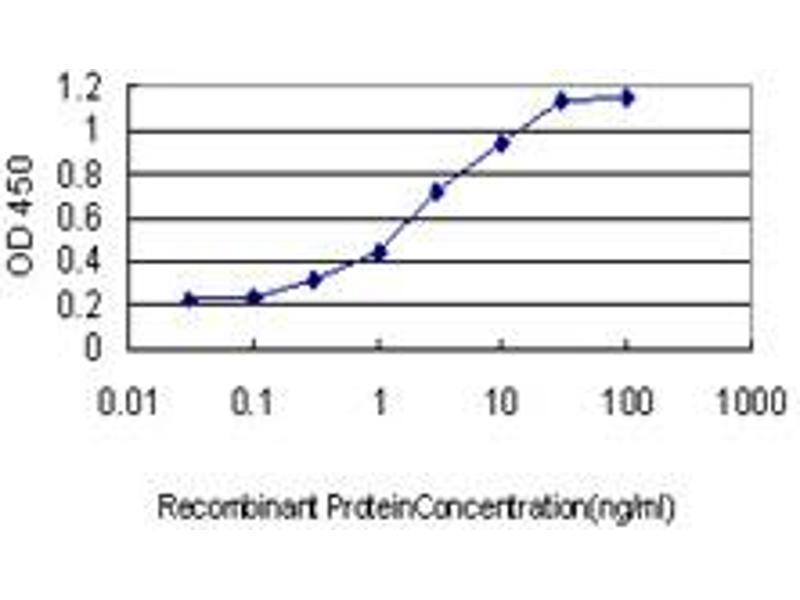 ELISA image for anti-GRID1 antibody (Glutamate Receptor, Ionotropic, delta 1) (AA 349-441) (ABIN561129)